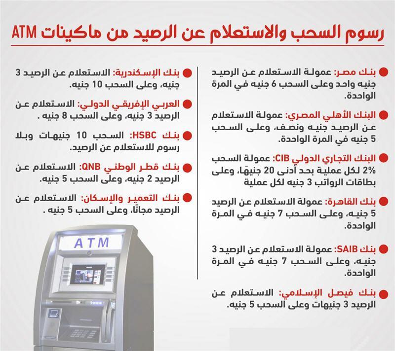 رسوم عمليات الإستعلام والسحب من ماكينات الصراف الآلى في مصر